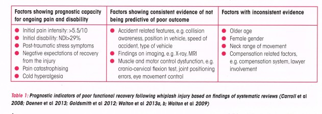 prognostic risks whiplash
